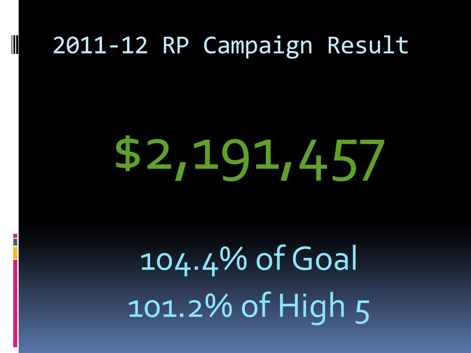 RP Campaign Result $2,191, % of Goal 101.2% of High 5