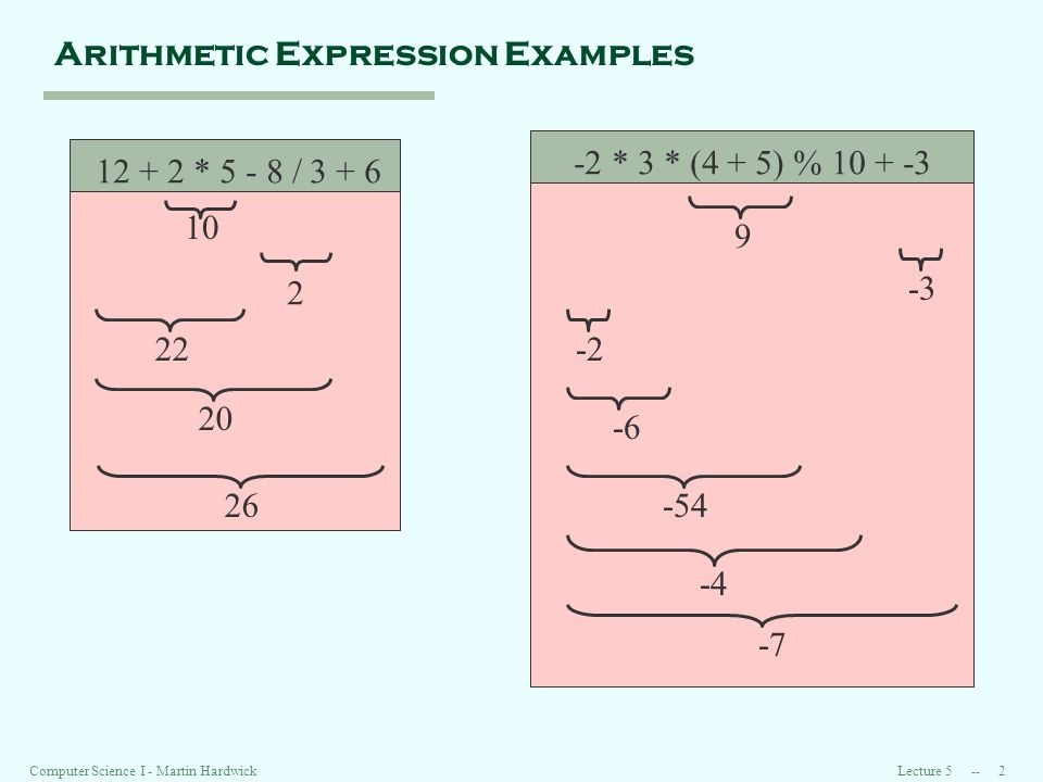 Lecture 5 -- 2Computer Science I - Martin Hardwick Arithmetic Expression Examples 12 + 2 * 5 - 8 / 3 + 6 10 2 22 20 26 -2 * 3 * (4 + 5) % 10 + -3 -3 -