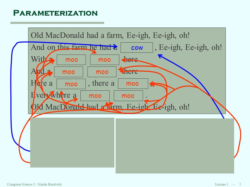 Lecture 1 -- 5Computer Science I - Martin Hardwick Parameterization Old MacDonald had a farm, Ee-igh, Ee-igh, oh.