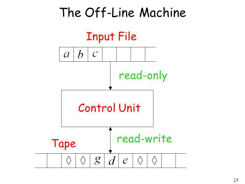 25 The Off-Line Machine Control Unit Input File Tape read-only read-write