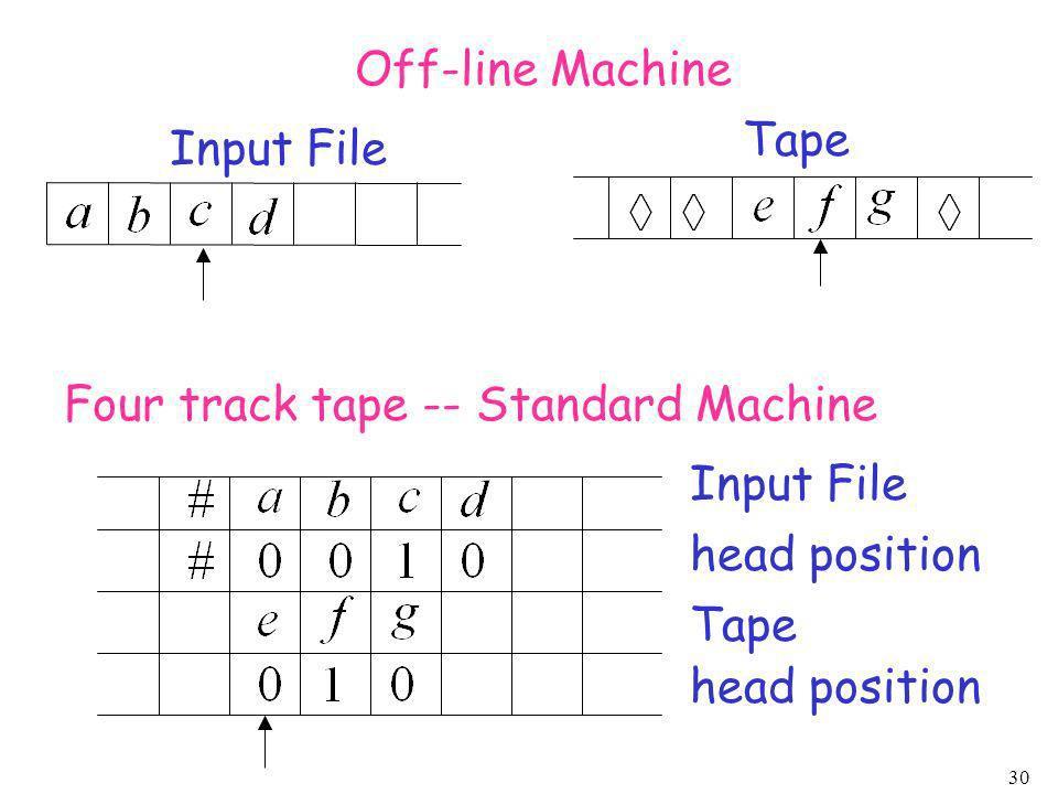 30 Input File Tape Off-line Machine Four track tape -- Standard Machine Input File head position Tape head position