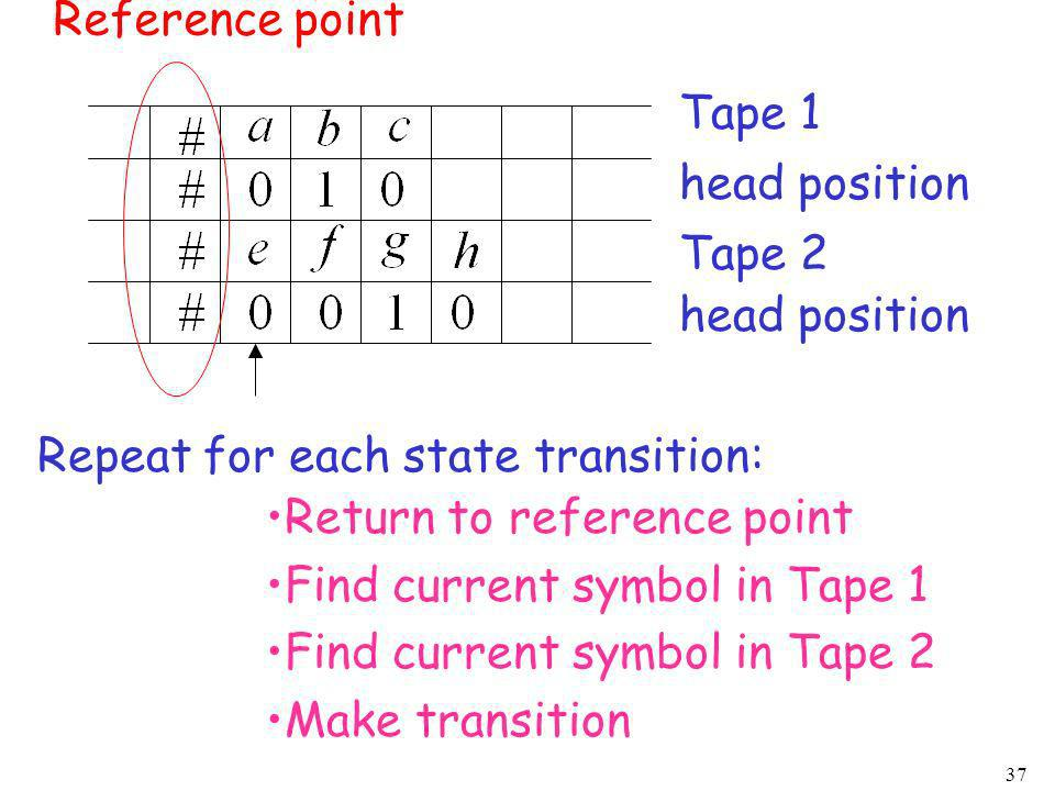 37 Repeat for each state transition: Return to reference point Find current symbol in Tape 1 Find current symbol in Tape 2 Make transition Tape 1 head