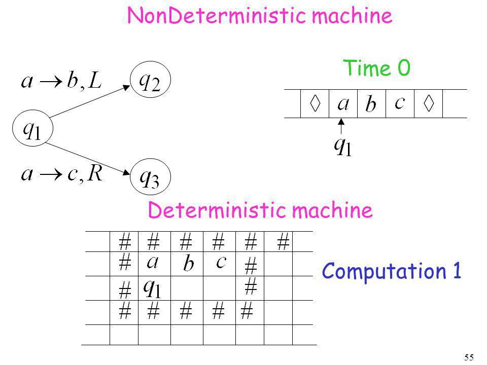 55 Time 0 NonDeterministic machine Deterministic machine Computation 1