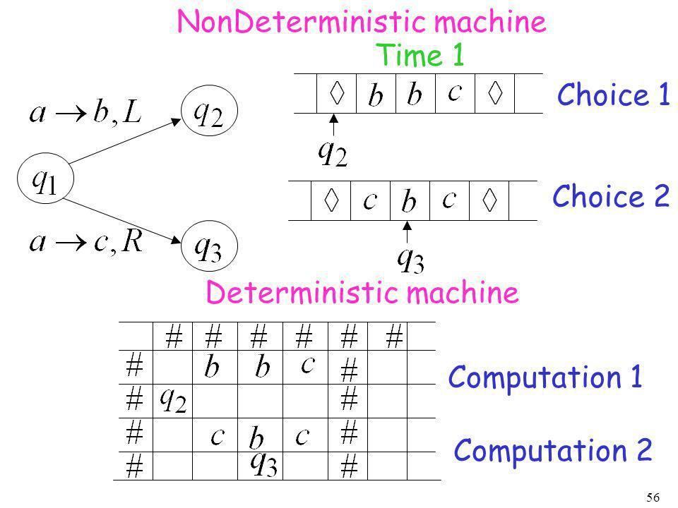 56 Computation 1 Choice 1 Choice 2 Computation 2 NonDeterministic machine Deterministic machine Time 1