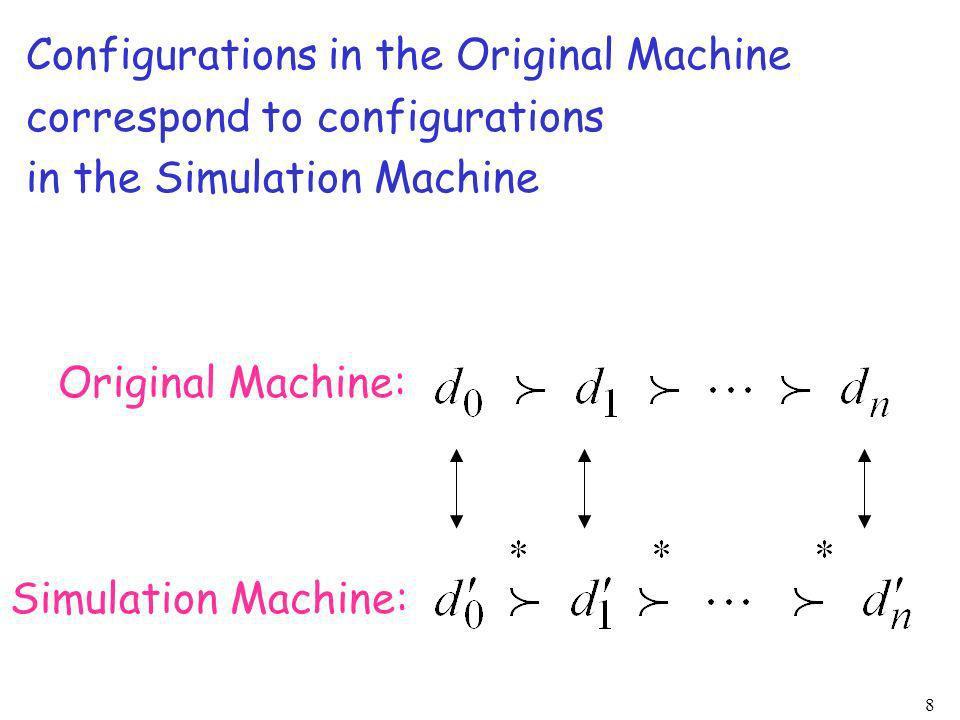 8 Configurations in the Original Machine correspond to configurations in the Simulation Machine Original Machine: Simulation Machine: