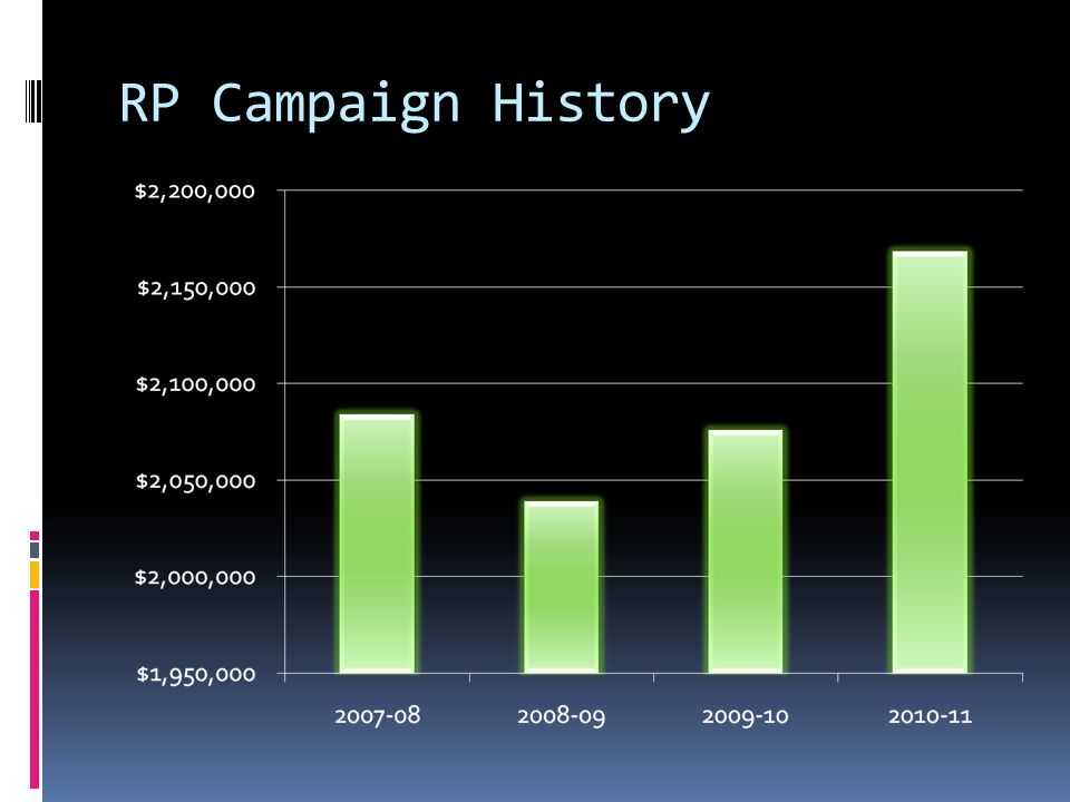 2011-12 RP Campaign Goal $2,100,000