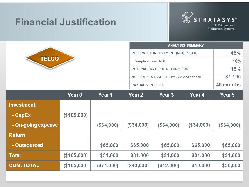 Financial Justification Year 0Year 1Year 2Year 3Year 4Year 5 Investment - CapEx($105,000) - On-going expense($34,000) Return - Outsourced$65,000 Total($105,000)$31,000 CUM.