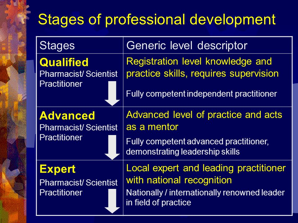 Stages of professional development StagesGeneric level descriptor Qualified Pharmacist/ Scientist Practitioner Registration level knowledge and practi