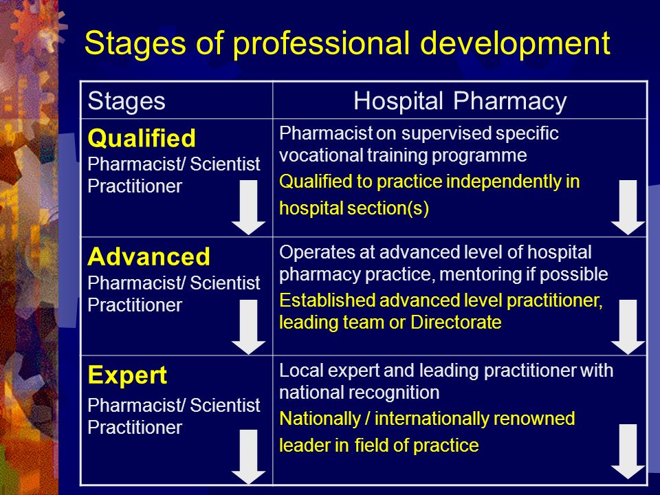 Stages of professional development StagesHospital Pharmacy Qualified Pharmacist/ Scientist Practitioner Pharmacist on supervised specific vocational t