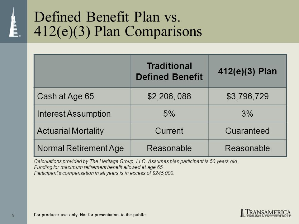 9 For producer use only. Not for presentation to the public. Traditional Defined Benefit 412(e)(3) Plan Cash at Age 65$2,206, 088$3,796,729 Interest A