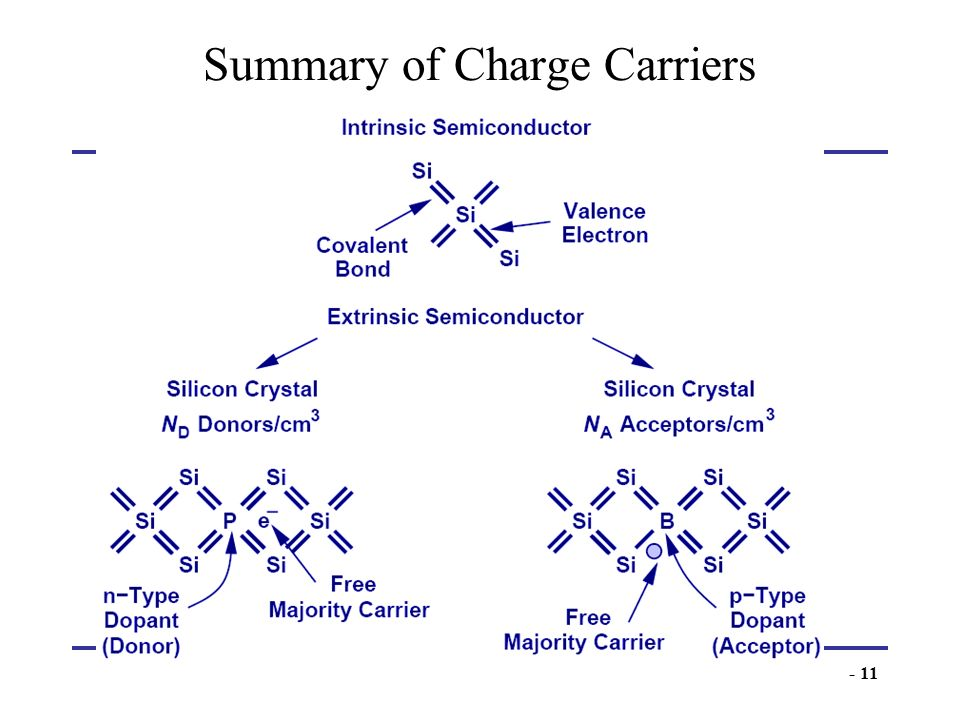 - 11 Summary of Charge Carriers