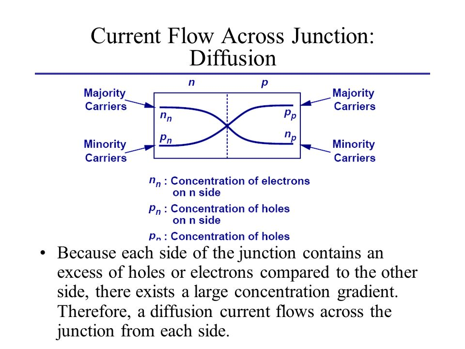 - 22 Current Flow Across Junction: Diffusion Because each side of the junction contains an excess of holes or electrons compared to the other side, th