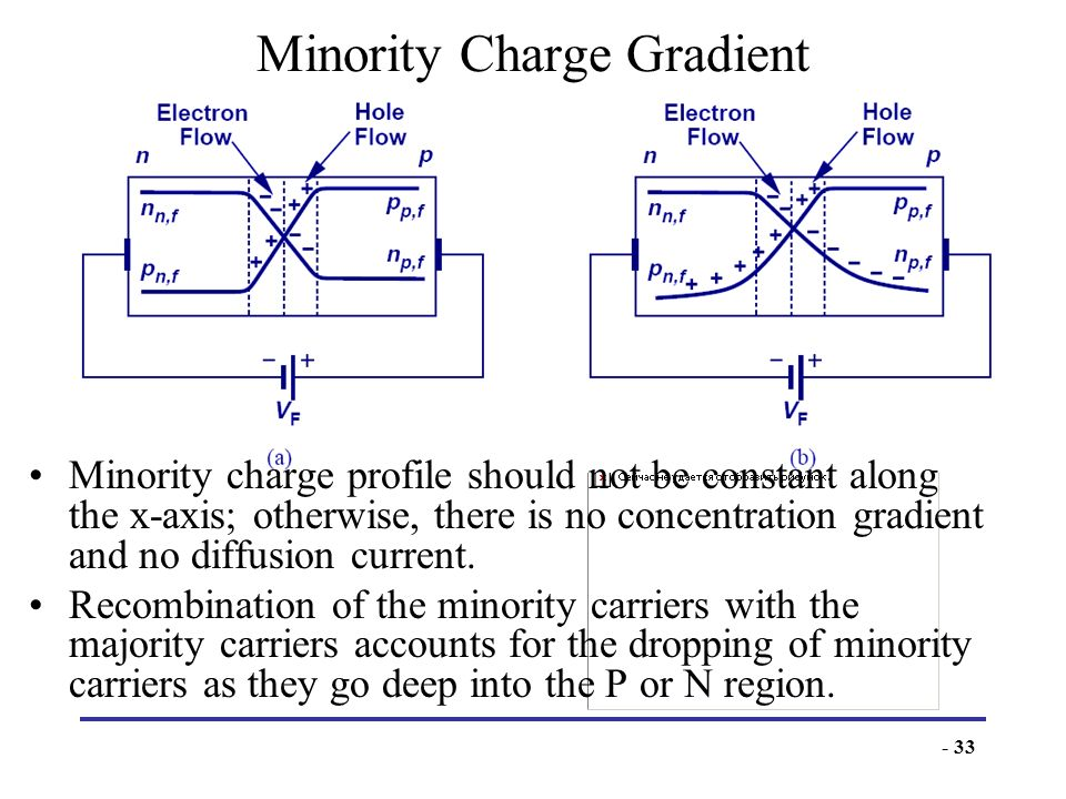 - 33 Minority Charge Gradient Minority charge profile should not be constant along the x-axis; otherwise, there is no concentration gradient and no di