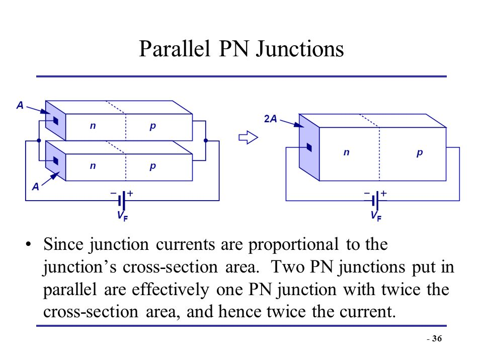 - 36 Parallel PN Junctions Since junction currents are proportional to the junctions cross-section area. Two PN junctions put in parallel are effectiv