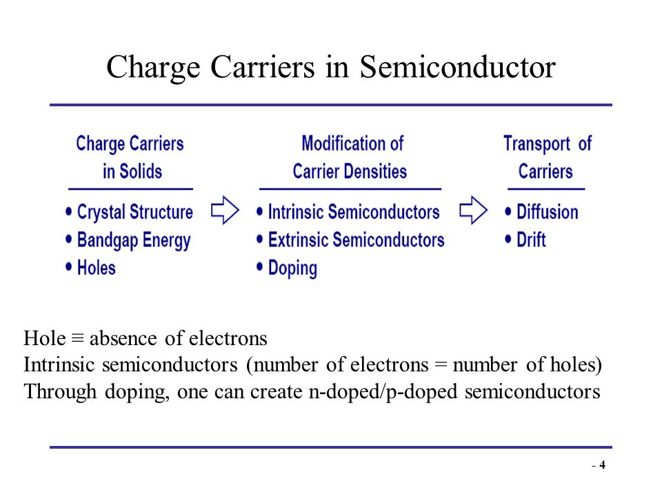 - 4 Charge Carriers in Semiconductor To understand PN junctions IV characteristics, it is important to understand charge carriers behavior in solids,