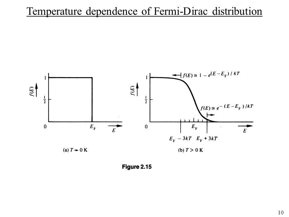 10 Temperature dependence of Fermi-Dirac distribution