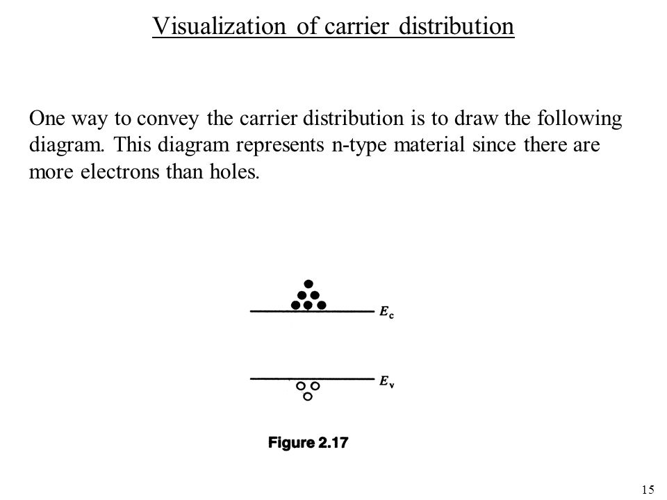 15 Visualization of carrier distribution One way to convey the carrier distribution is to draw the following diagram. This diagram represents n-type m