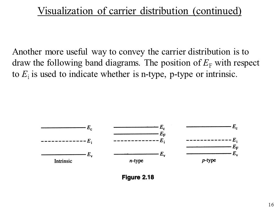 16 Another more useful way to convey the carrier distribution is to draw the following band diagrams. The position of E F with respect to E i is used