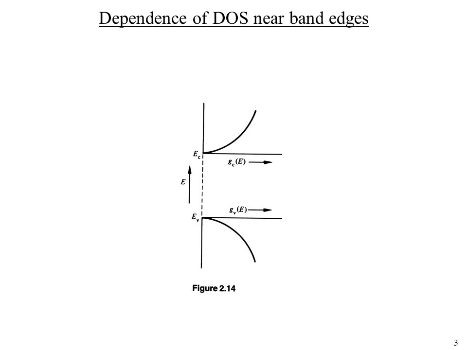 3 Dependence of DOS near band edges
