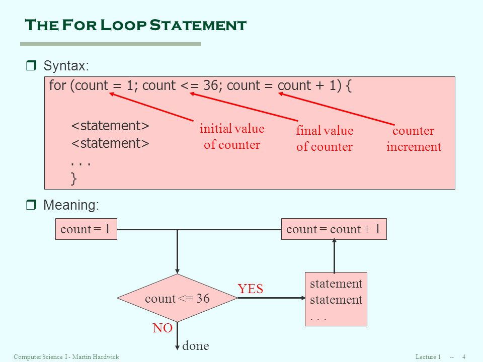Lecture Computer Science I - Martin Hardwick The For Loop Statement rSyntax: for (count = 1; count <= 36; count = count + 1) {...