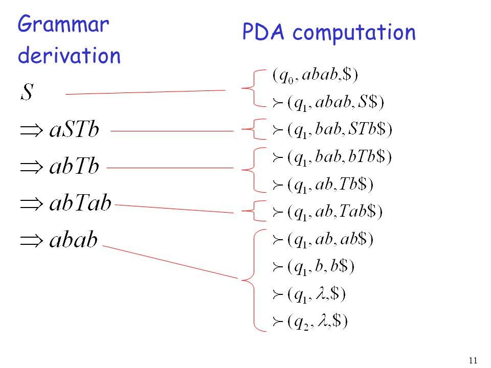 11 Grammar derivation PDA computation