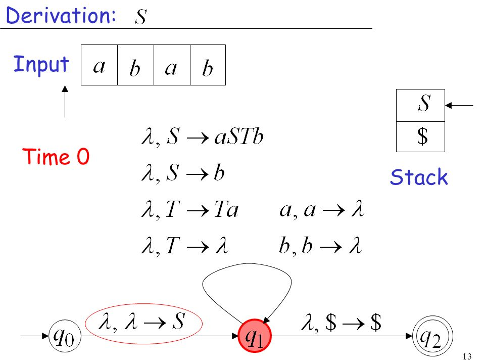 13 Input Stack Time 0 Derivation: