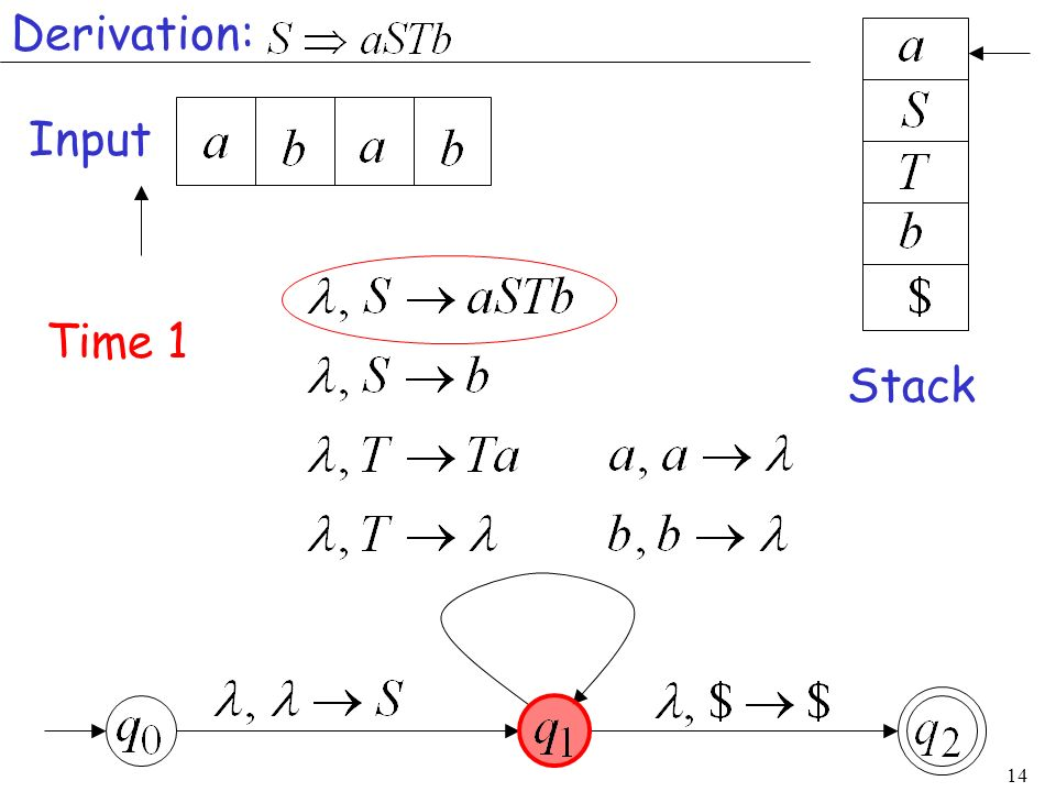 14 Input Stack Time 1 Derivation: