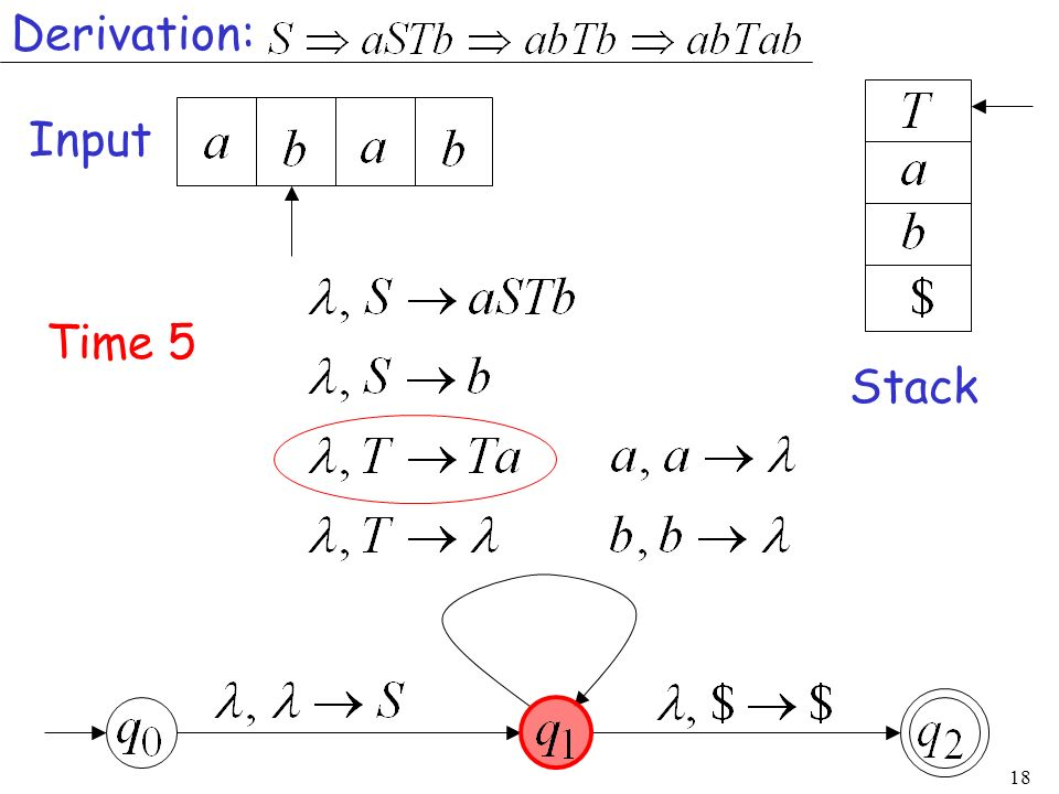 18 Input Stack Time 5 Derivation: