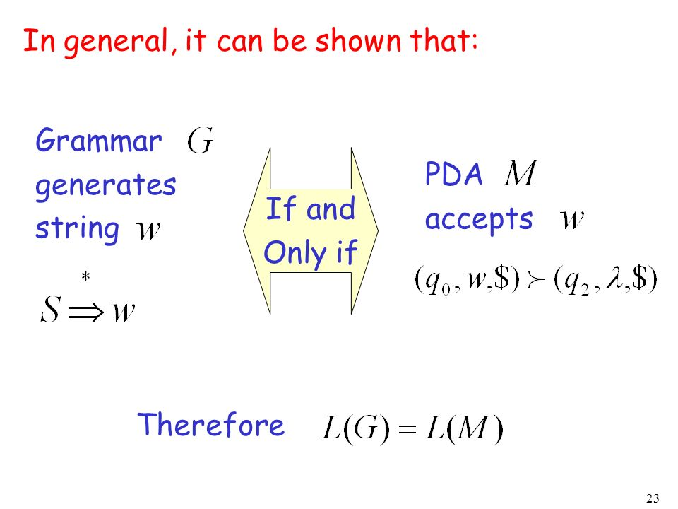 23 Grammar generates string PDA accepts In general, it can be shown that: If and Only if Therefore