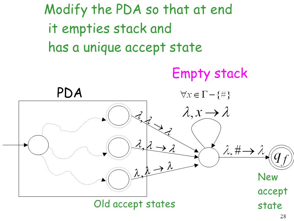 28 PDA, Empty stack Modify the PDA so that at end it empties stack and has a unique accept state,, Old accept states New accept state