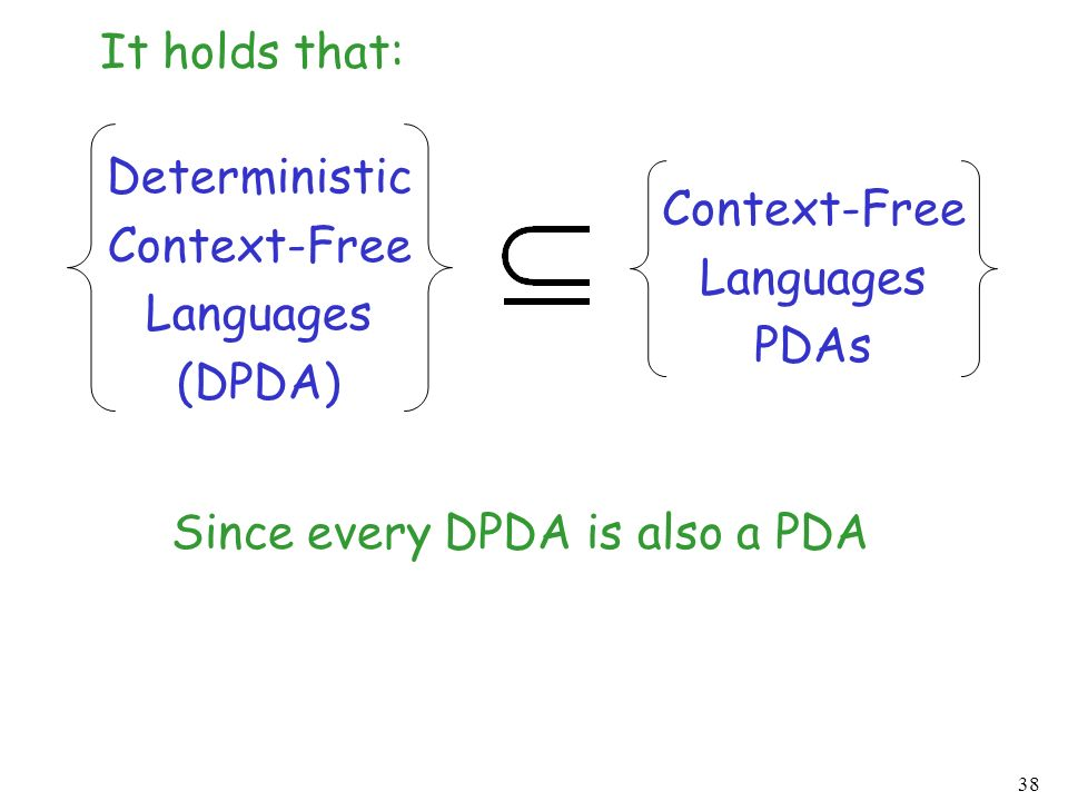 38 Deterministic Context-Free Languages (DPDA) Context-Free Languages PDAs Since every DPDA is also a PDA It holds that: