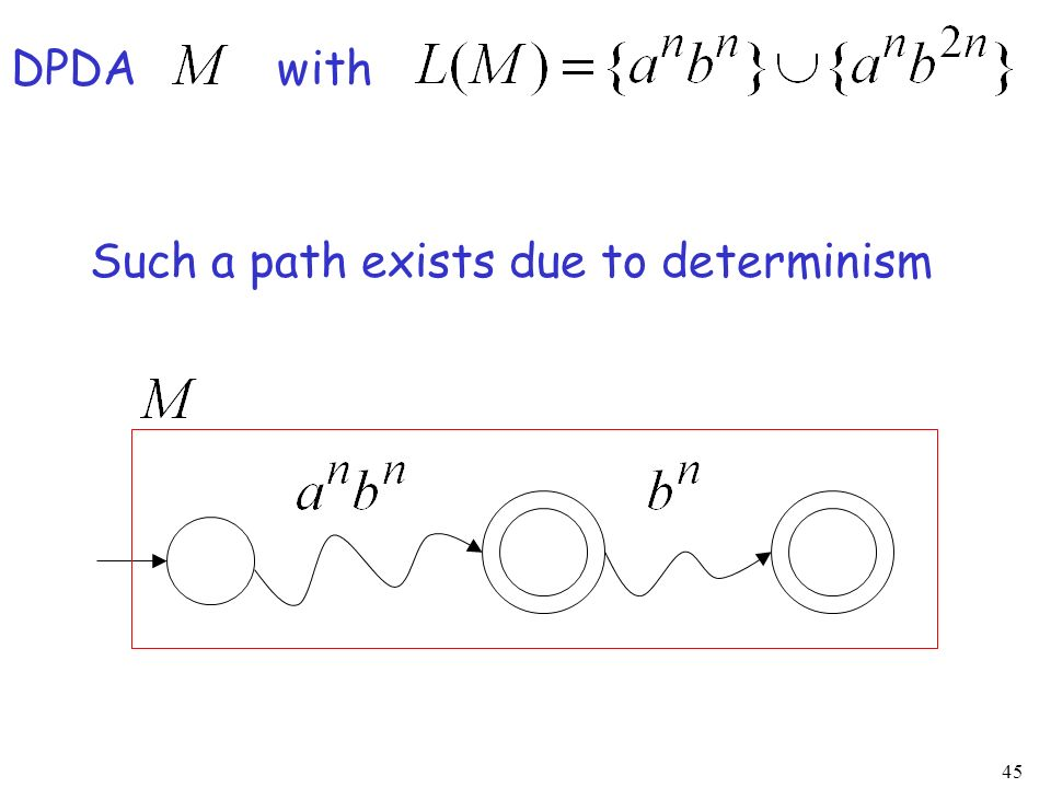 45 DPDA with Such a path exists due to determinism