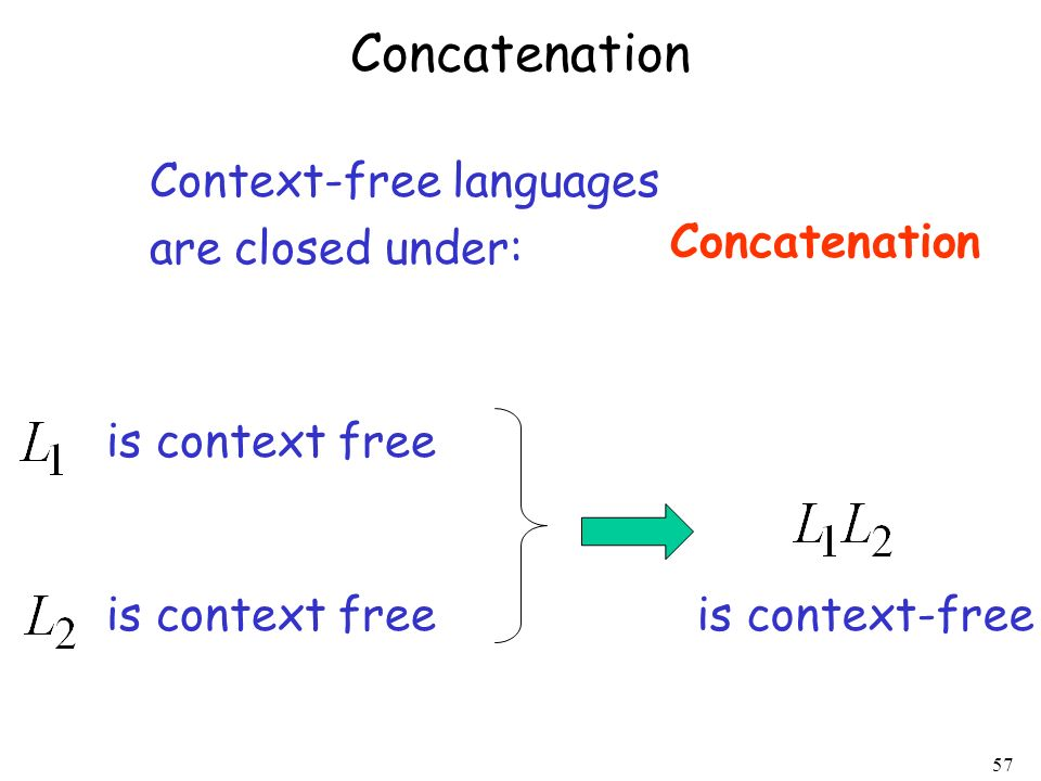 57 Context-free languages are closed under: Concatenation is context free is context-free Concatenation