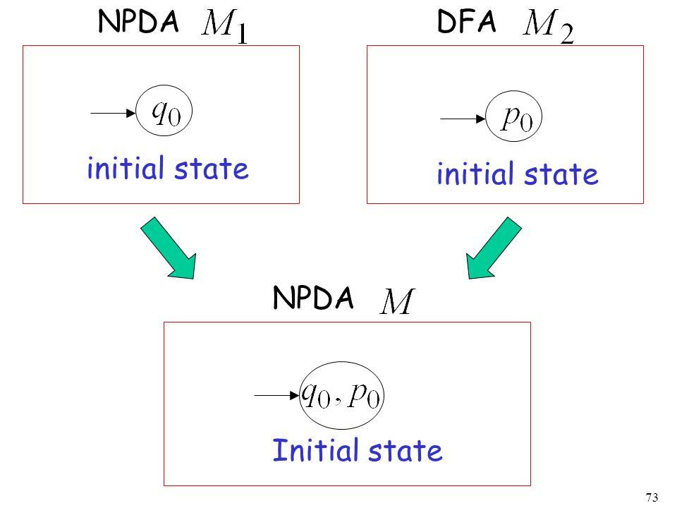 73 initial state NPDADFA Initial state NPDA