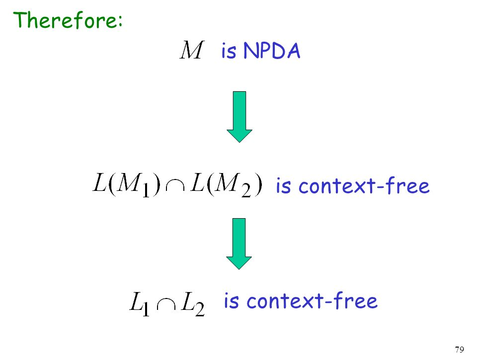 79 Therefore: is NPDA is context-free