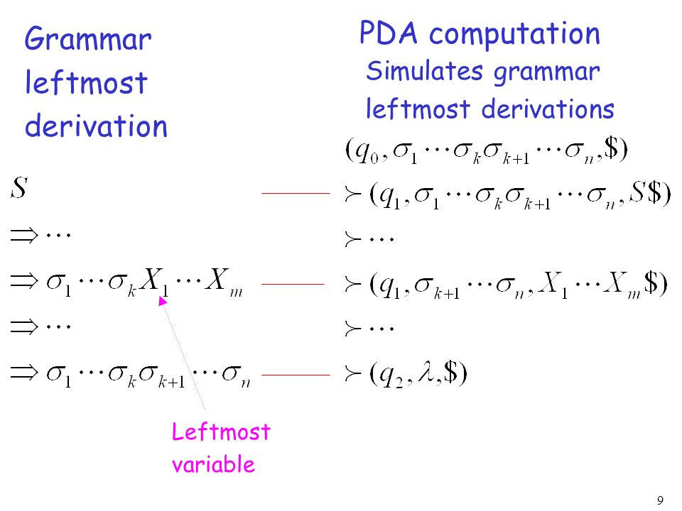 9 Grammar leftmost derivation PDA computation Simulates grammar leftmost derivations Leftmost variable