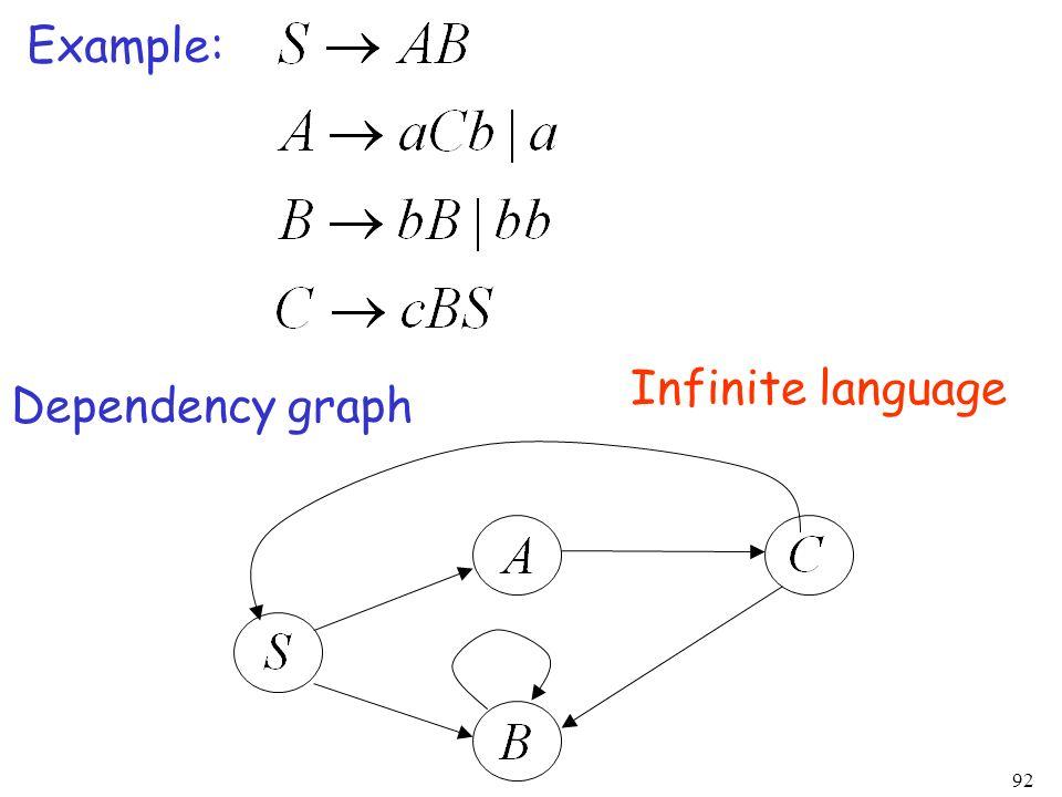92 Example: Dependency graph Infinite language