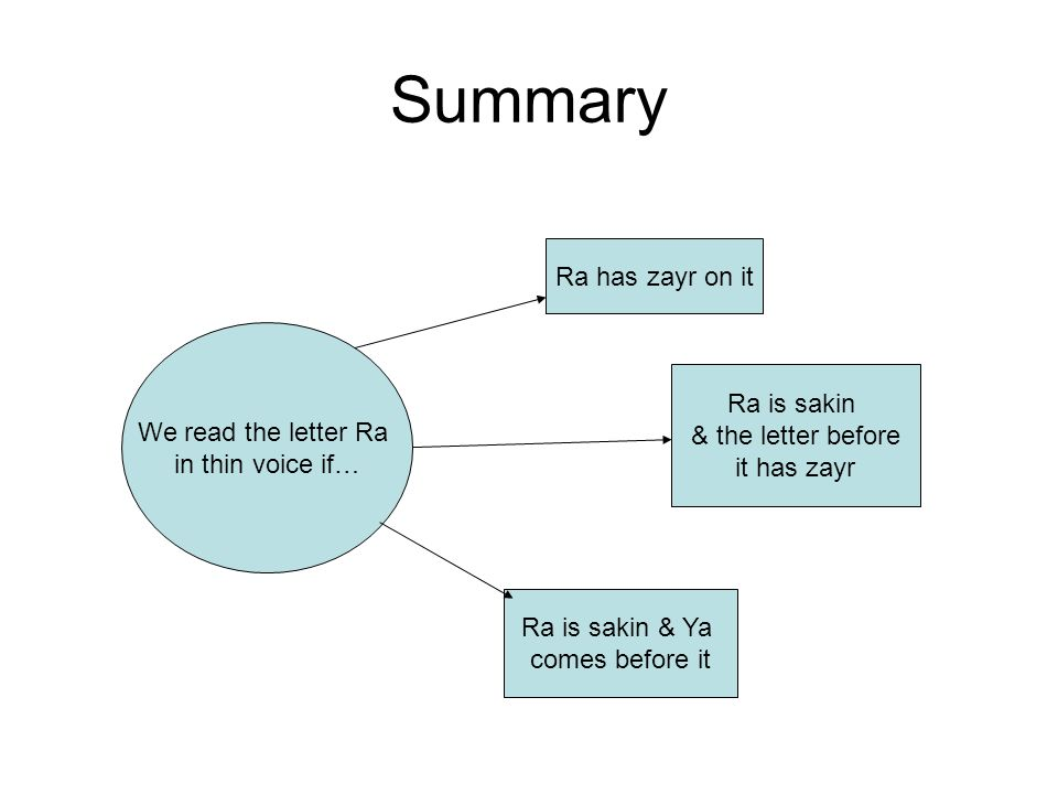 Summary We read the letter Ra in thin voice if… Ra has zayr on it Ra is sakin & the letter before it has zayr Ra is sakin & Ya comes before it