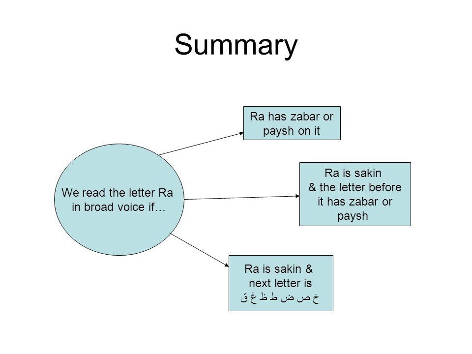 Summary We read the letter Ra in broad voice if… Ra has zabar or paysh on it Ra is sakin & the letter before it has zabar or paysh Ra is sakin & next