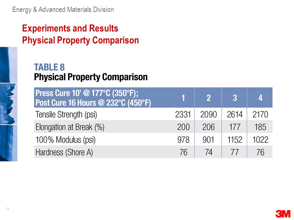 11 Energy & Advanced Materials Division Experiments and Results Physical Property Comparison