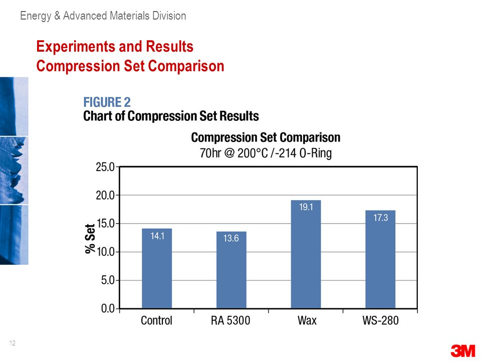 12 Energy & Advanced Materials Division Experiments and Results Compression Set Comparison