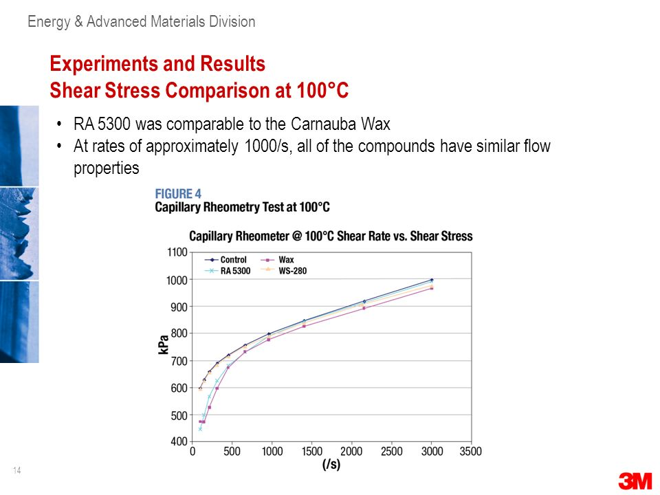 14 Energy & Advanced Materials Division Experiments and Results Shear Stress Comparison at 100°C RA 5300 was comparable to the Carnauba Wax At rates o