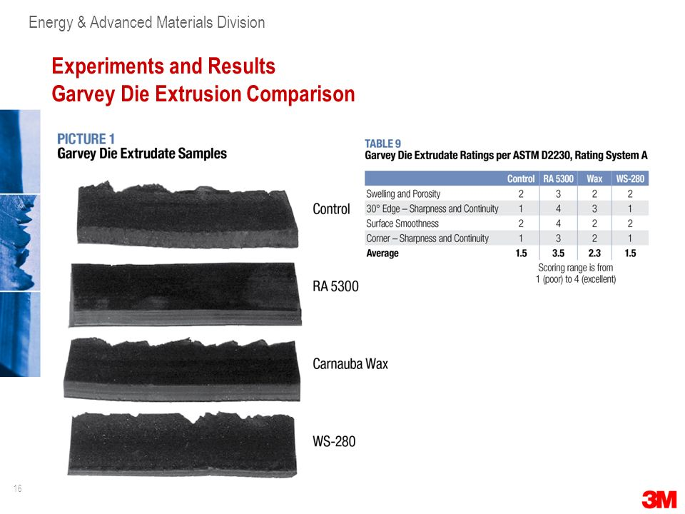 16 Energy & Advanced Materials Division Experiments and Results Garvey Die Extrusion Comparison
