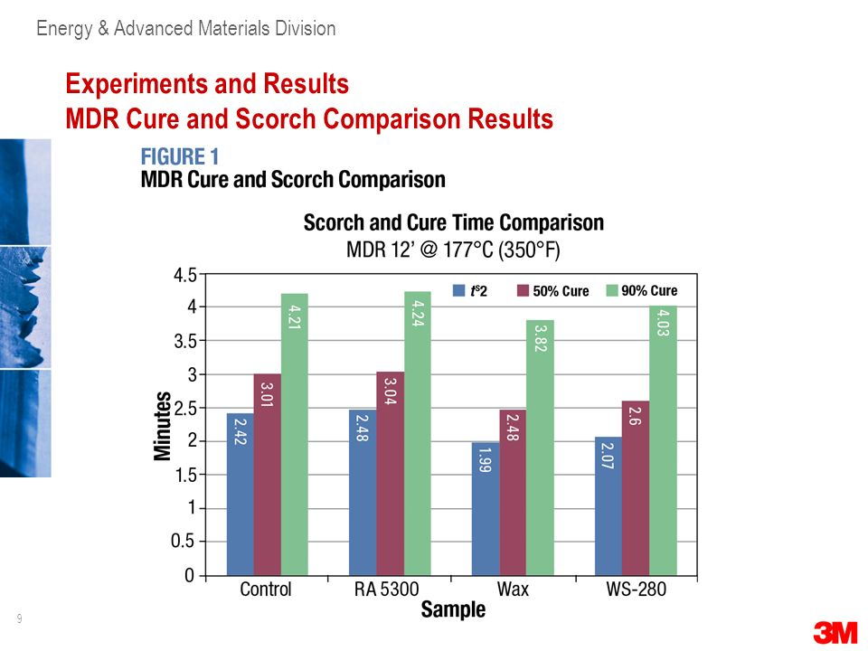 9 Energy & Advanced Materials Division Experiments and Results MDR Cure and Scorch Comparison Results