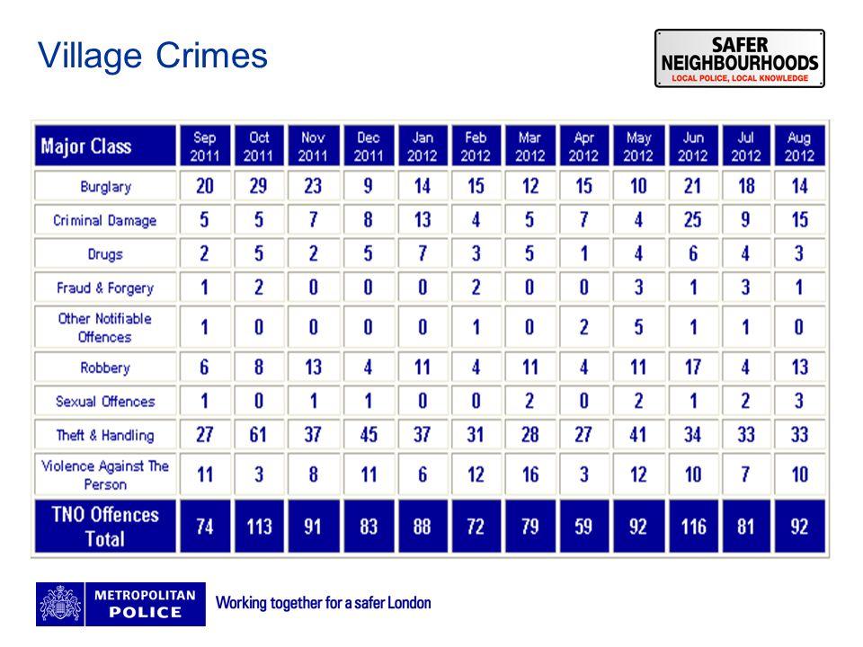 4 Village Crimes