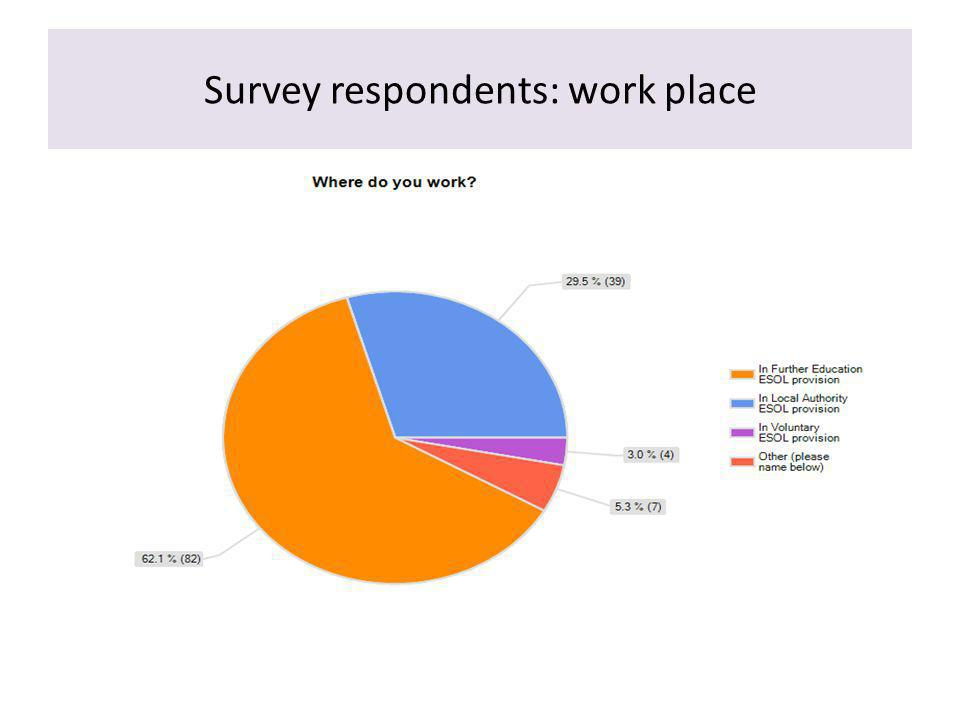 Survey respondents: work place