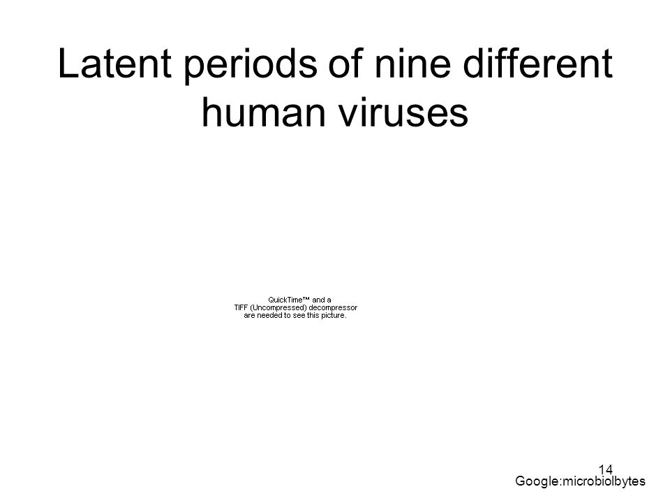 14 Latent periods of nine different human viruses Google:microbiolbytes