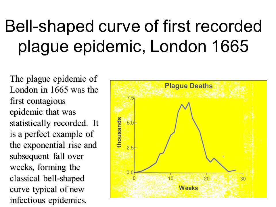 3 Bell-shaped curve of first recorded plague epidemic, London 1665 The plague epidemic of London in 1665 was the first contagious epidemic that was st