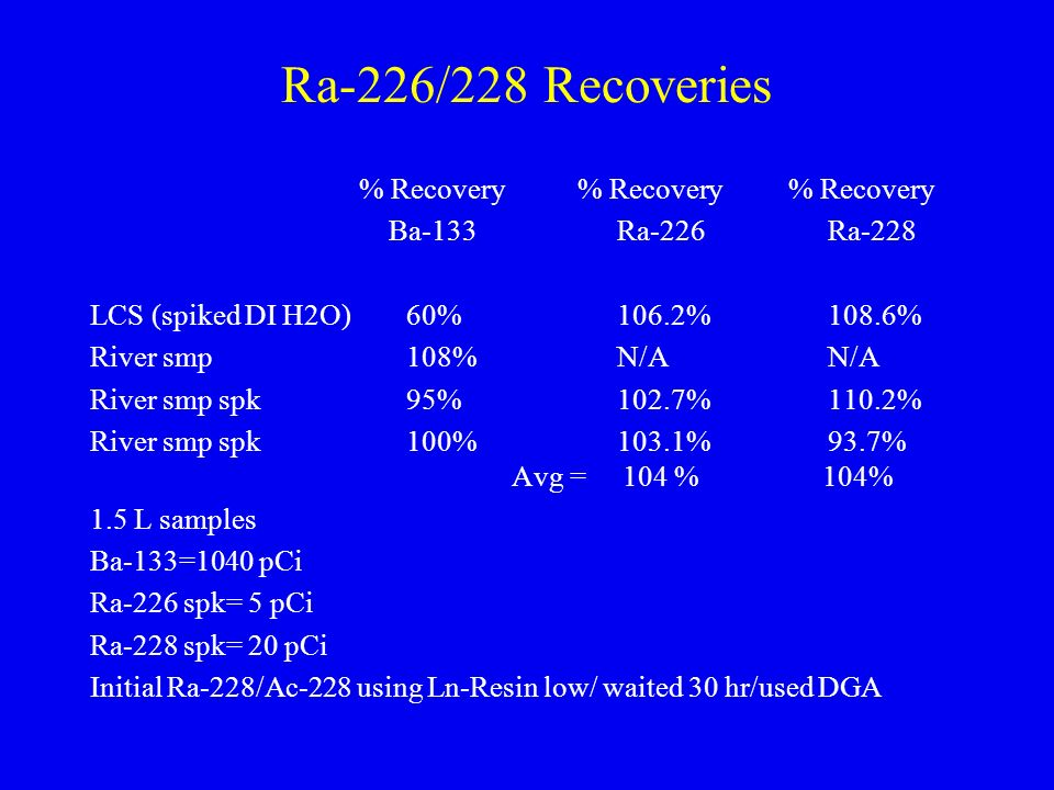 Ra-226/228 Recoveries % Recovery % Recovery % Recovery Ba-133Ra-226Ra-228 LCS (spiked DI H2O)60%106.2%108.6% River smp 108%N/AN/A River smp spk95%102.