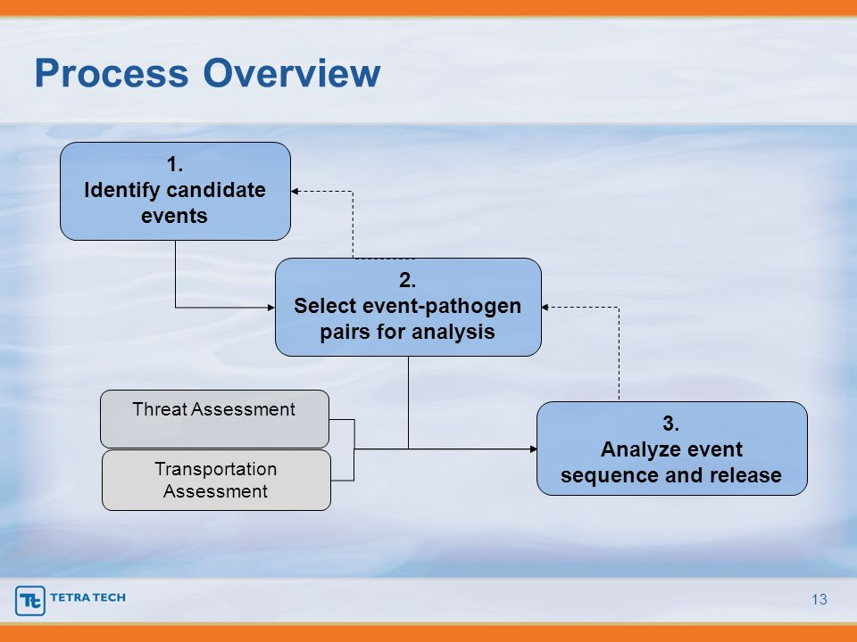 Process Overview 13 1. Identify candidate events 2. Select event-pathogen pairs for analysis 3. Analyze event sequence and release Threat Assessment T